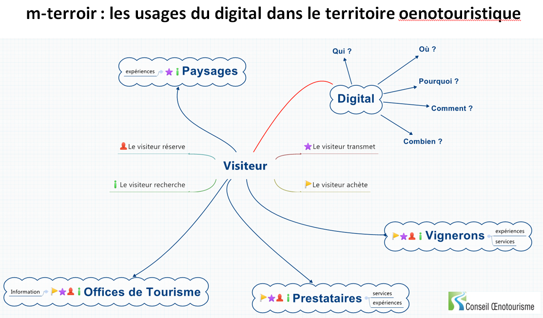 m-terroir : les usages du digital