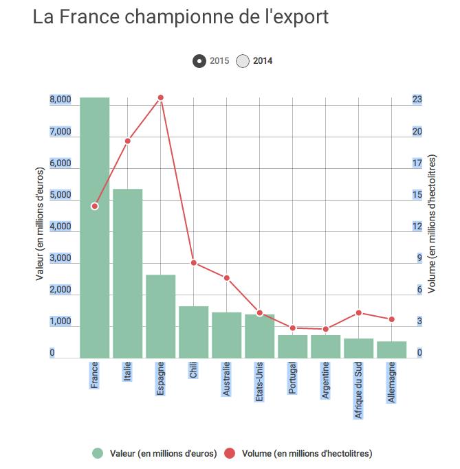 La France est le premier pays exportateur de vin