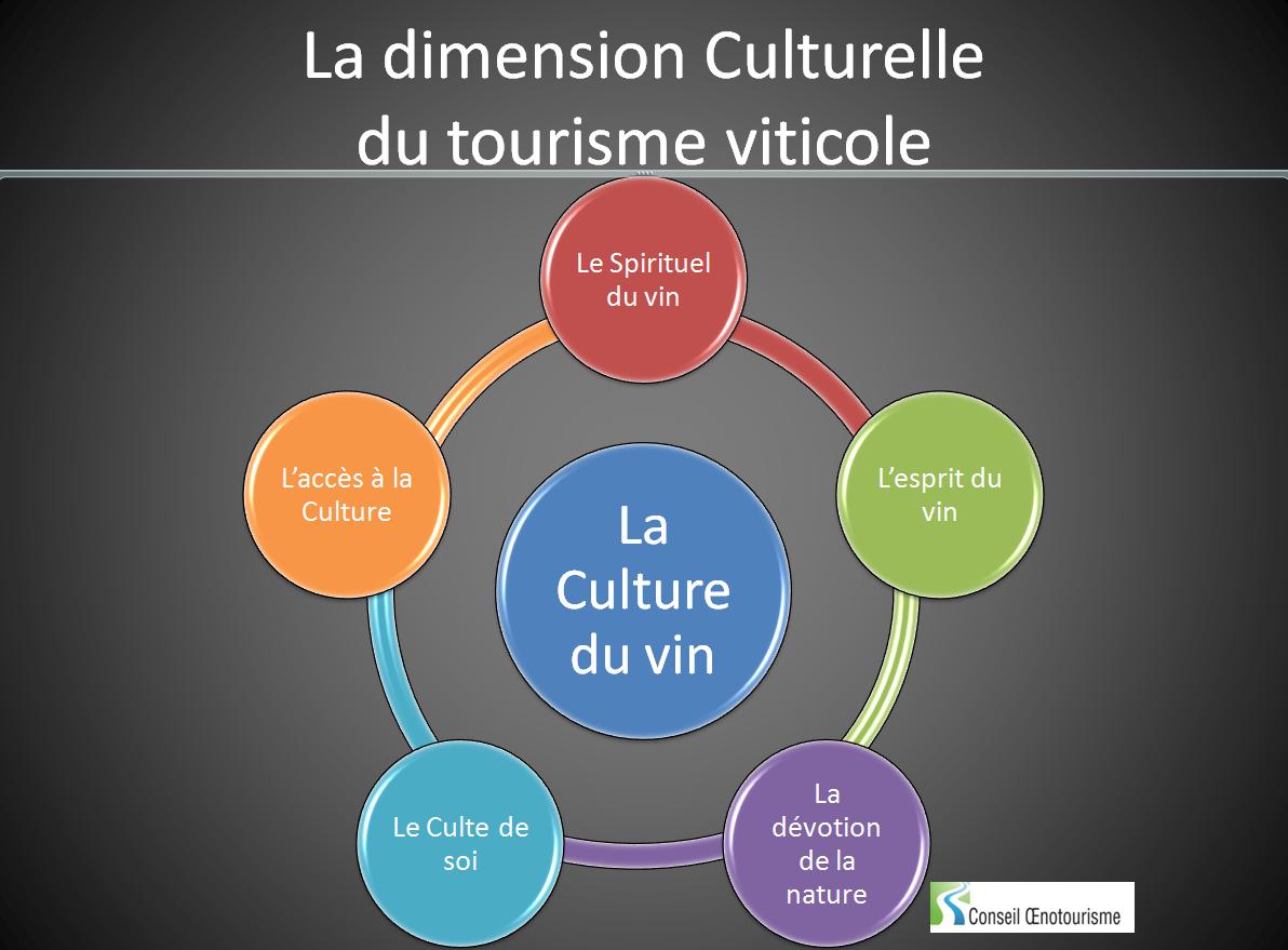 La roue des perceptions culturelles du vin