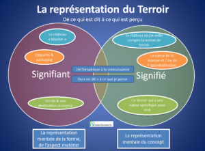 representation-terroir